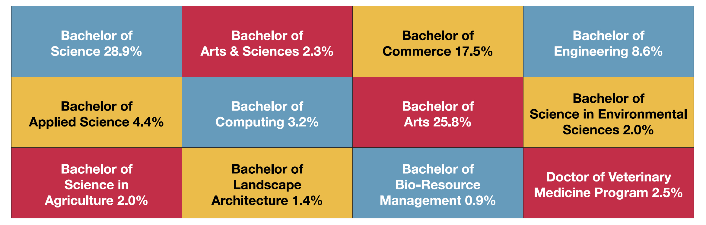 Enrolment by degree.